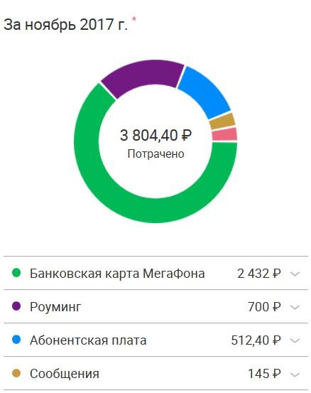 Статистика в ЛК Мегафона