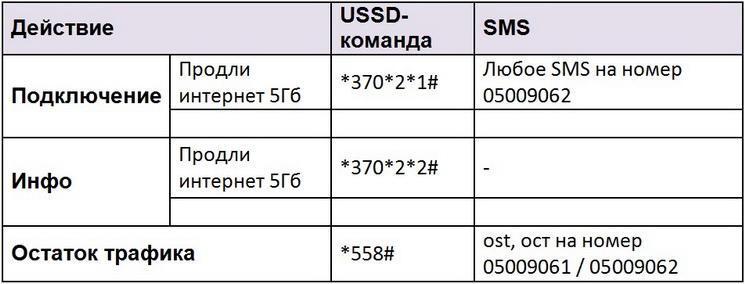 Команды управления услугой 5 ГБ Мегафон