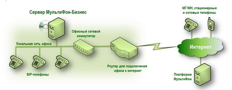 Схема организация IP-телефонии