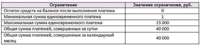 Ограничения переводов