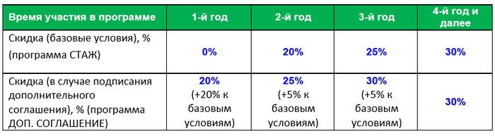 Схема начисления
