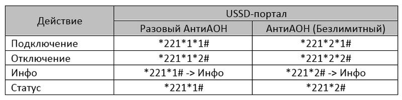 Команды управления услугой АнтиАОН МегаФон