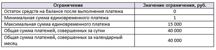 Ограничения по переводам